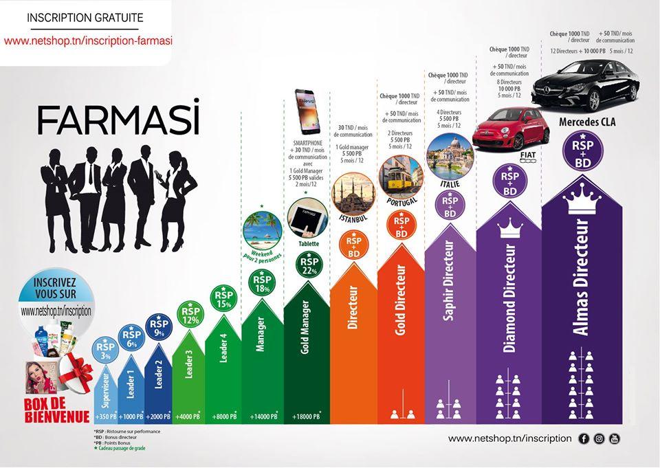 Plan Marketing Farmasi Tunisie